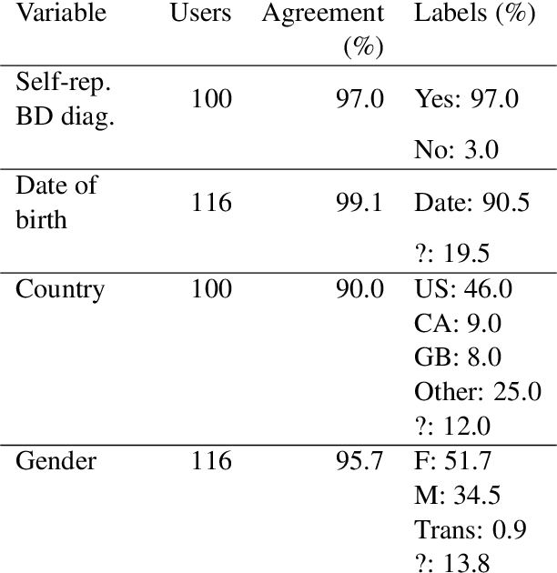 Figure 3 for Understanding who uses Reddit: Profiling individuals with a self-reported bipolar disorder diagnosis
