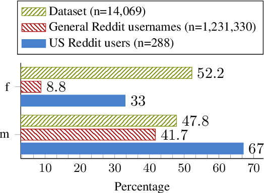 Figure 4 for Understanding who uses Reddit: Profiling individuals with a self-reported bipolar disorder diagnosis