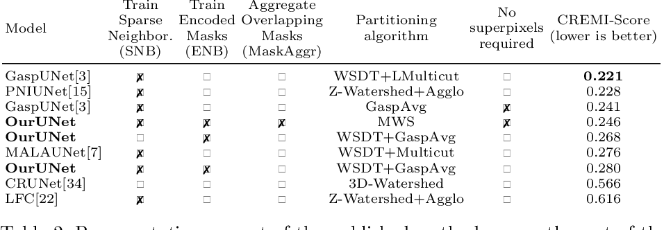 Figure 3 for Proposal-Free Volumetric Instance Segmentation from Latent Single-Instance Masks