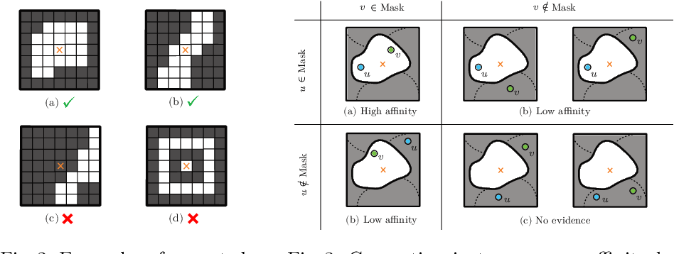 Figure 4 for Proposal-Free Volumetric Instance Segmentation from Latent Single-Instance Masks