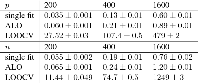 Figure 2 for Approximate Leave-One-Out for Fast Parameter Tuning in High Dimensions