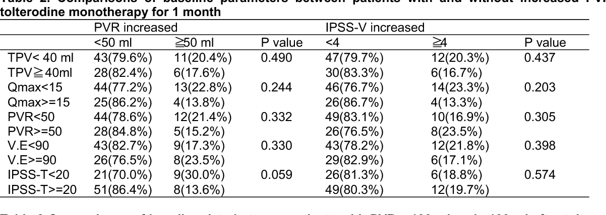 Table 3 Comparisons of baseline data between patients with PVR>=100 ml and <100 ml after tolterodine monotherapy for 1 month