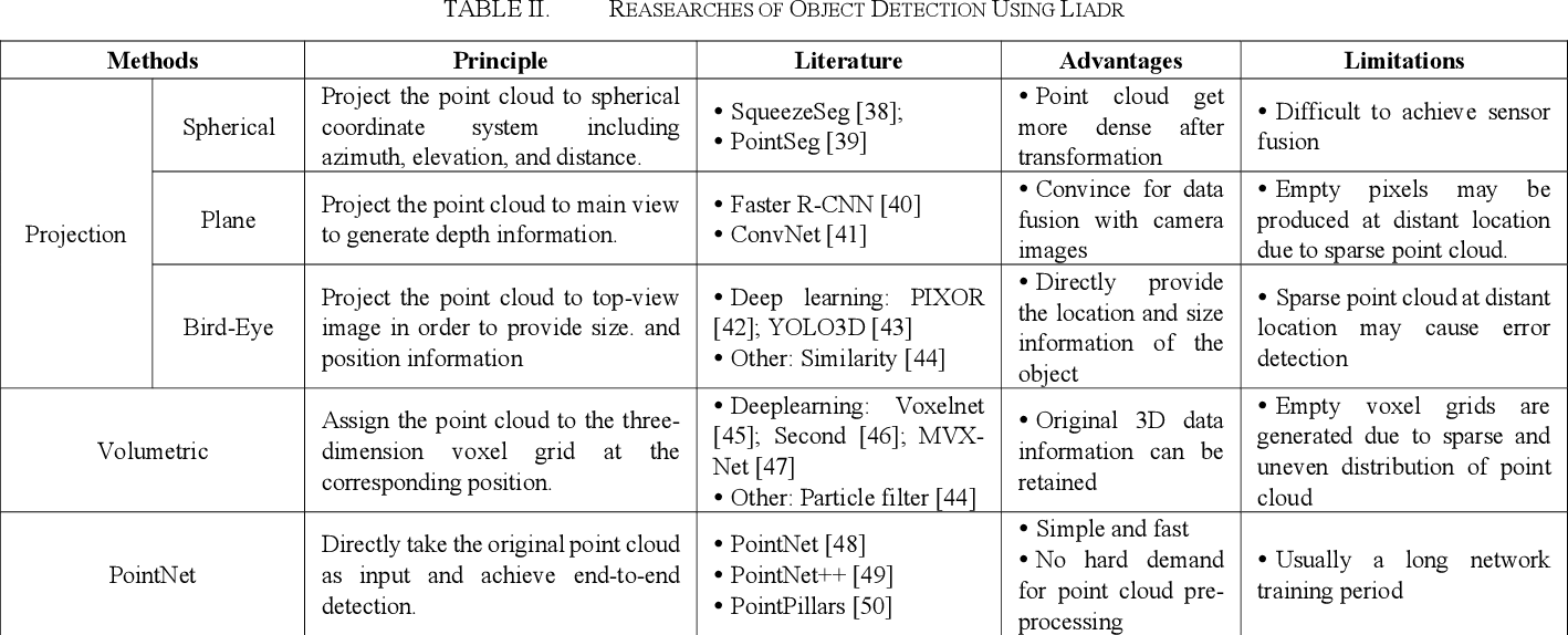 Figure 2 for A Survey on Sensor Technologies for Unmanned Ground Vehicles