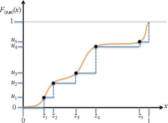 Figure 1 for A New Confidence Interval for the Mean of a Bounded Random Variable