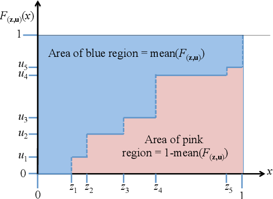 Figure 2 for A New Confidence Interval for the Mean of a Bounded Random Variable
