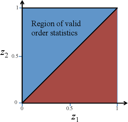 Figure 3 for A New Confidence Interval for the Mean of a Bounded Random Variable