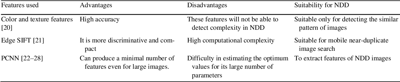 Figure 4 for A Review on Near Duplicate Detection of Images using Computer Vision Techniques