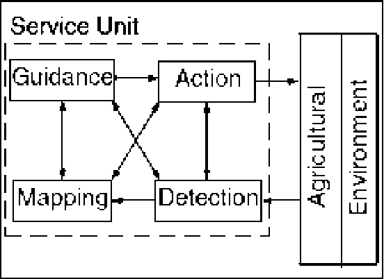 Figure 10 from HARDWARE AND SOFTWARE CO-DESIGN ISSUES IN H
