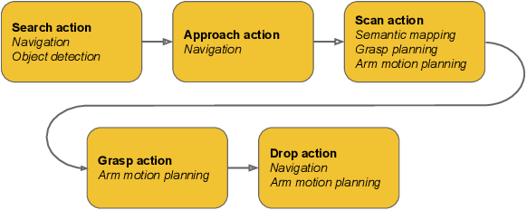 Figure 3 for Go Fetch: Mobile Manipulation in Unstructured Environments