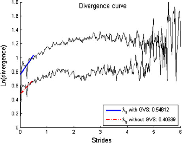 FIGURE 1. Examples of divergence curves and the corresponding short-term Lyapunov exponents (ks), for walking with GVS (dashed line) and without GVS (dashed-dotted line).