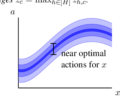 Figure 1 for Provably adaptive reinforcement learning in metric spaces