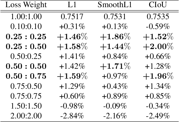 Figure 2 for Revisiting the Loss Weight Adjustment in Object Detection