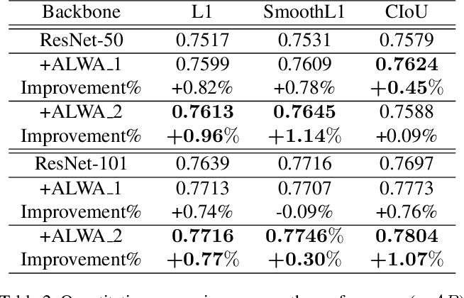 Figure 4 for Revisiting the Loss Weight Adjustment in Object Detection
