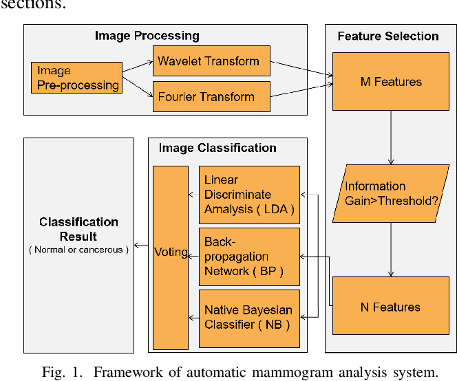 Figure 1 for Using Machine Learning to Automate Mammogram Images Analysis