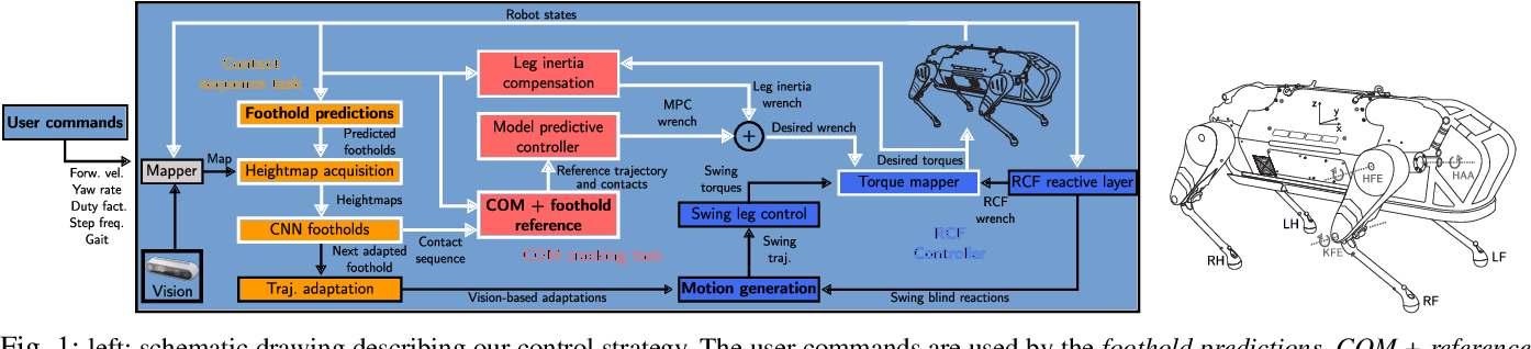 Figure 1 for MPC-based Controller with Terrain Insight for Dynamic Legged Locomotion