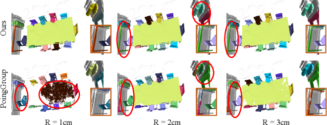 Figure 1 for DyCo3D: Robust Instance Segmentation of 3D Point Clouds through Dynamic Convolution