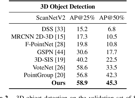 Figure 4 for DyCo3D: Robust Instance Segmentation of 3D Point Clouds through Dynamic Convolution