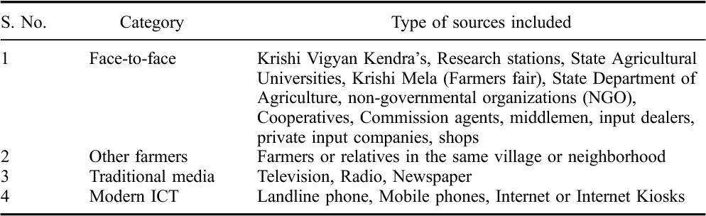 PDF] Socio-economic Factors Affecting Adoption of Modern