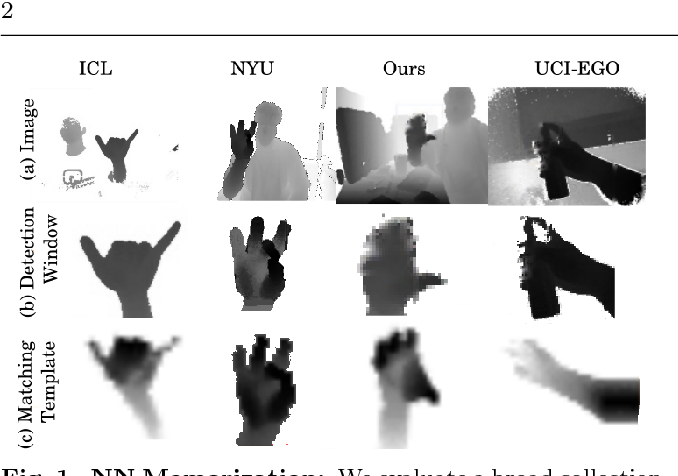 Figure 1 for Depth-based hand pose estimation: methods, data, and challenges