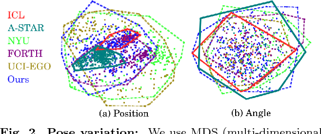 Figure 3 for Depth-based hand pose estimation: methods, data, and challenges
