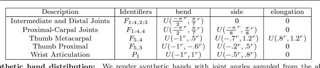 Figure 4 for Depth-based hand pose estimation: methods, data, and challenges