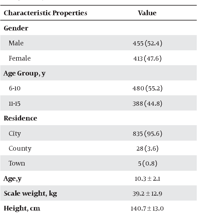 Table 1. Distribution of Children According to Their Characteristics (n = 868) a