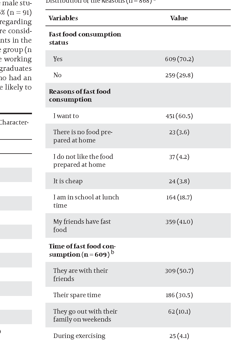 Table 2. Fast Food Consumption Frequency of Children and Distribution of the Reasons (n = 868) a