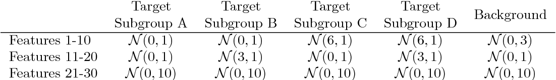 Figure 4 for Unsupervised learning with contrastive latent variable models