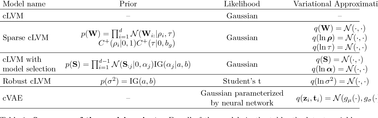 Figure 1 for Unsupervised learning with contrastive latent variable models