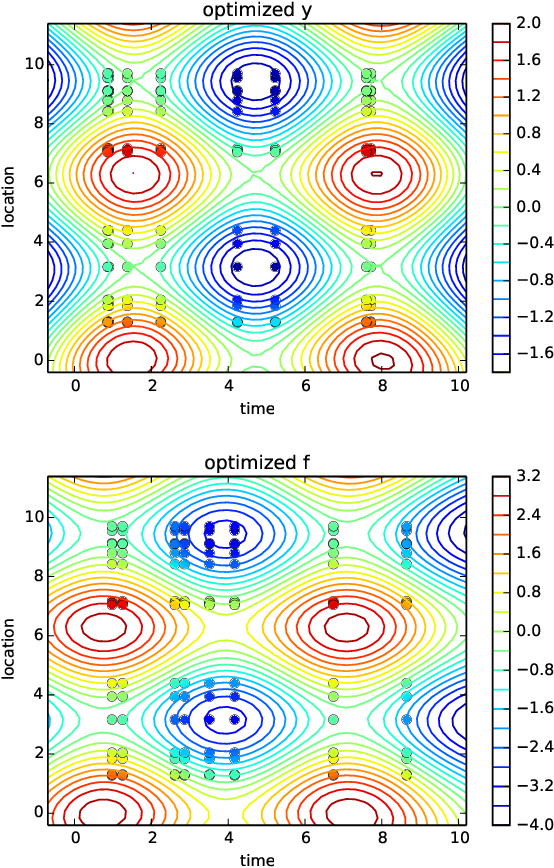 Figure 2 for Spatio-temporal Gaussian processes modeling of dynamical systems in systems biology