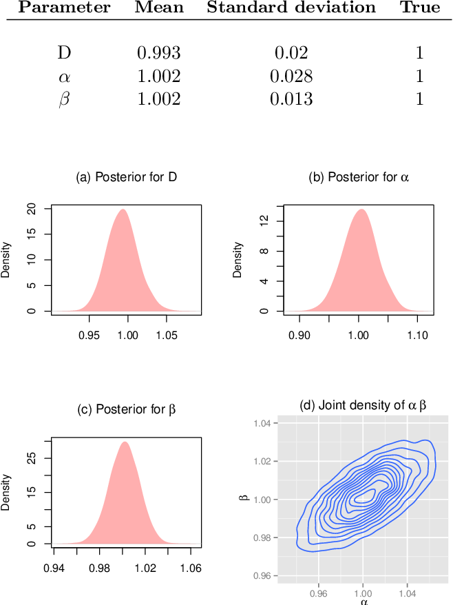 Figure 1 for Spatio-temporal Gaussian processes modeling of dynamical systems in systems biology