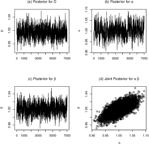 Figure 4 for Spatio-temporal Gaussian processes modeling of dynamical systems in systems biology
