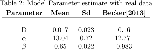 Figure 3 for Spatio-temporal Gaussian processes modeling of dynamical systems in systems biology