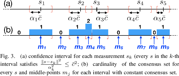 Figure 3 for A Polynomial-time Solution for Robust Registration with Extreme Outlier Rates
