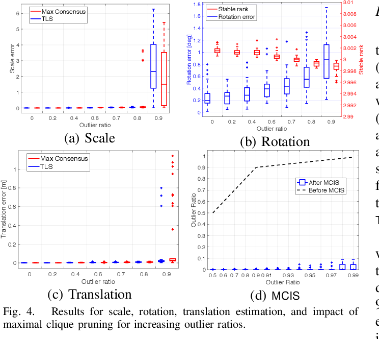 Figure 4 for A Polynomial-time Solution for Robust Registration with Extreme Outlier Rates