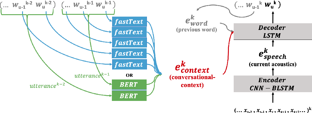 Figure 1 for Gated Embeddings in End-to-End Speech Recognition for Conversational-Context Fusion