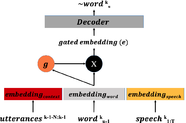 Figure 3 for Gated Embeddings in End-to-End Speech Recognition for Conversational-Context Fusion