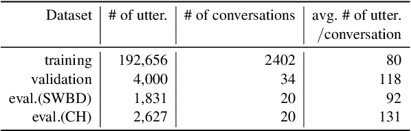 Figure 2 for Gated Embeddings in End-to-End Speech Recognition for Conversational-Context Fusion