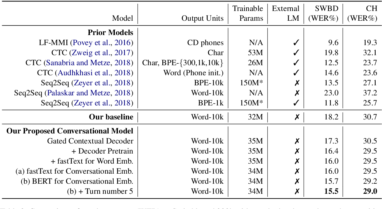 Figure 4 for Gated Embeddings in End-to-End Speech Recognition for Conversational-Context Fusion