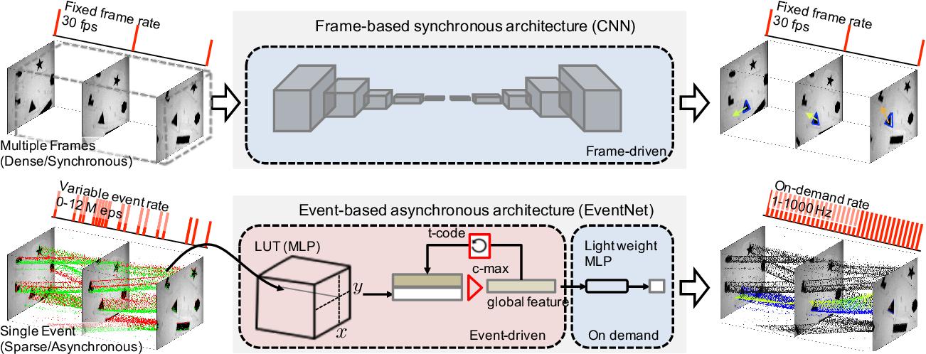 Figure 1 for EventNet: Asynchronous recursive event processing
