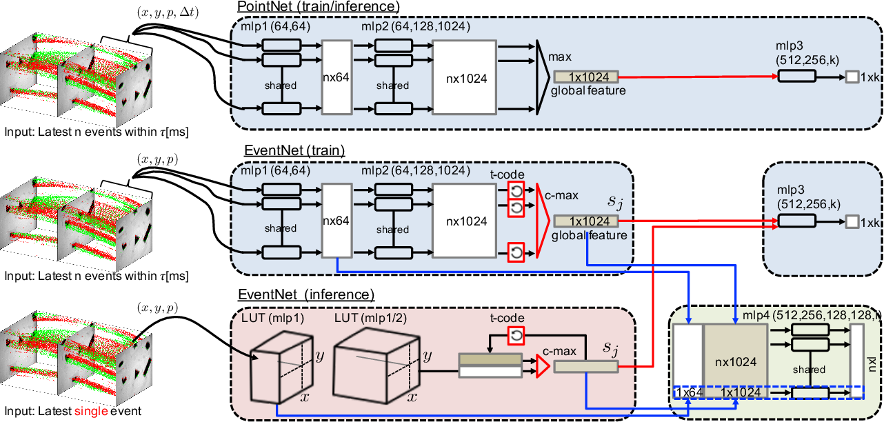 Figure 3 for EventNet: Asynchronous recursive event processing