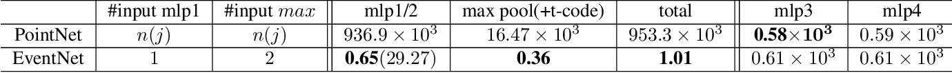 Figure 4 for EventNet: Asynchronous recursive event processing