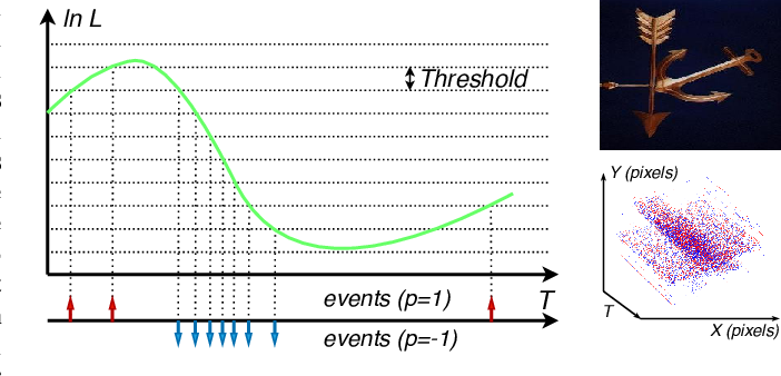 Figure 1 for EV-VGCNN: A Voxel Graph CNN for Event-based Object Classification