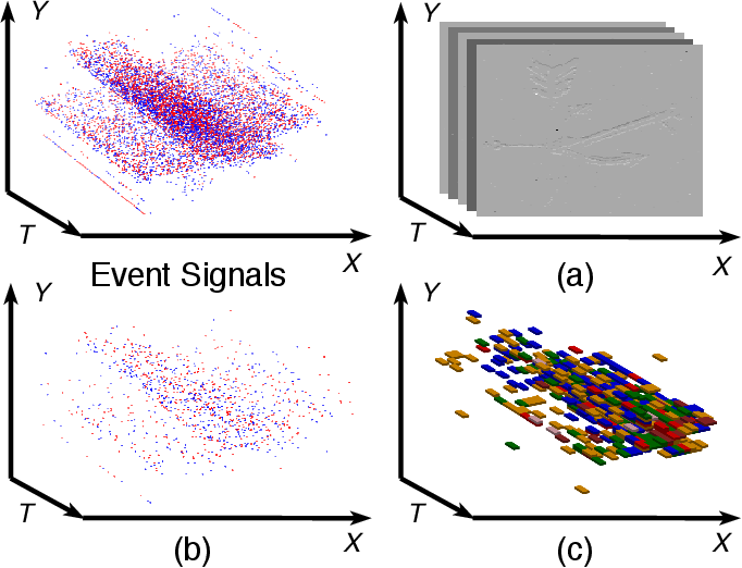Figure 2 for EV-VGCNN: A Voxel Graph CNN for Event-based Object Classification