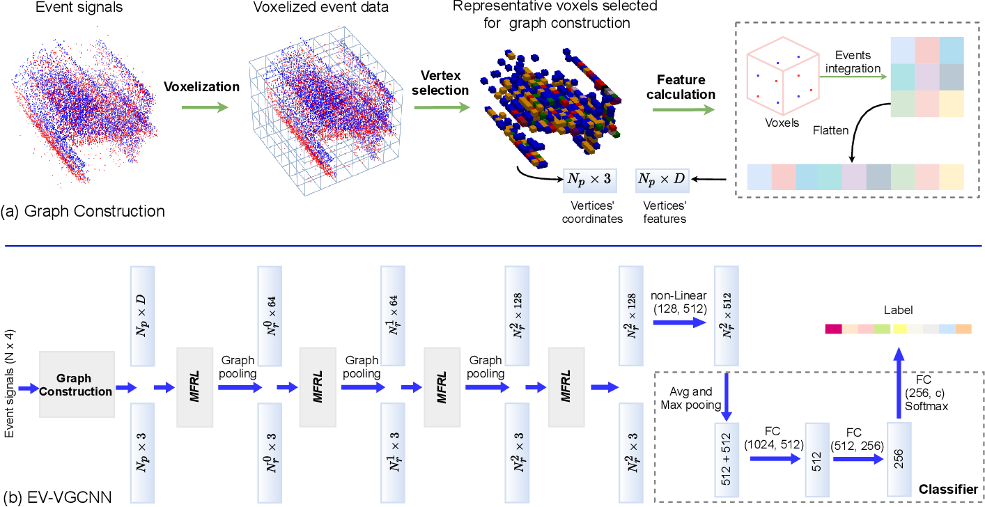 Figure 3 for EV-VGCNN: A Voxel Graph CNN for Event-based Object Classification