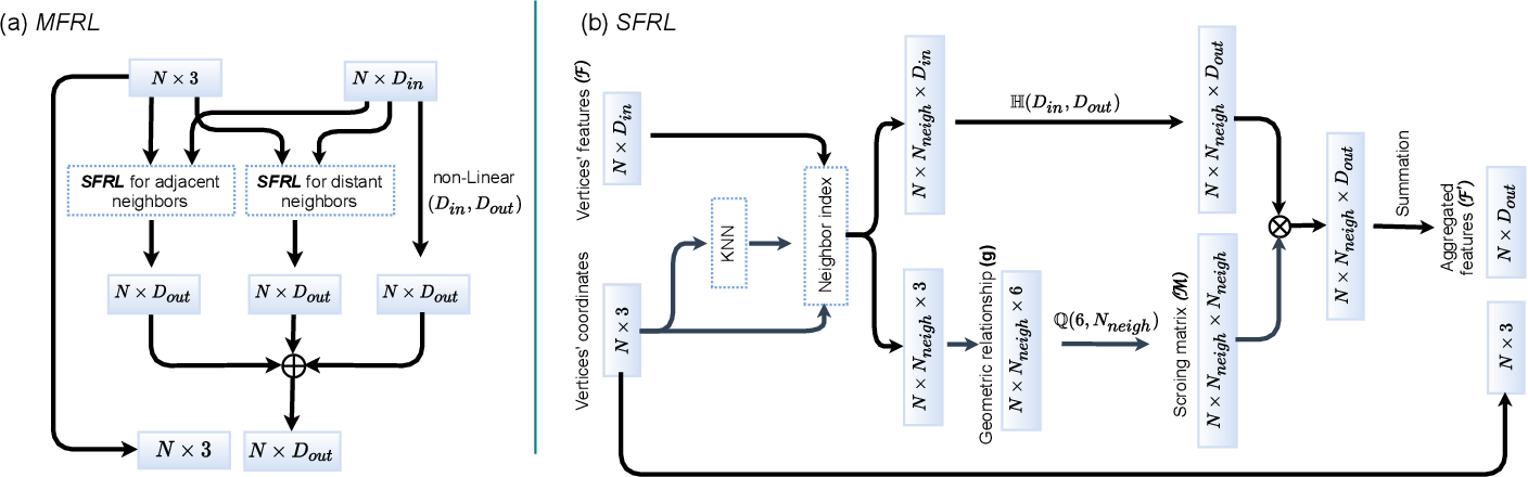 Figure 4 for EV-VGCNN: A Voxel Graph CNN for Event-based Object Classification