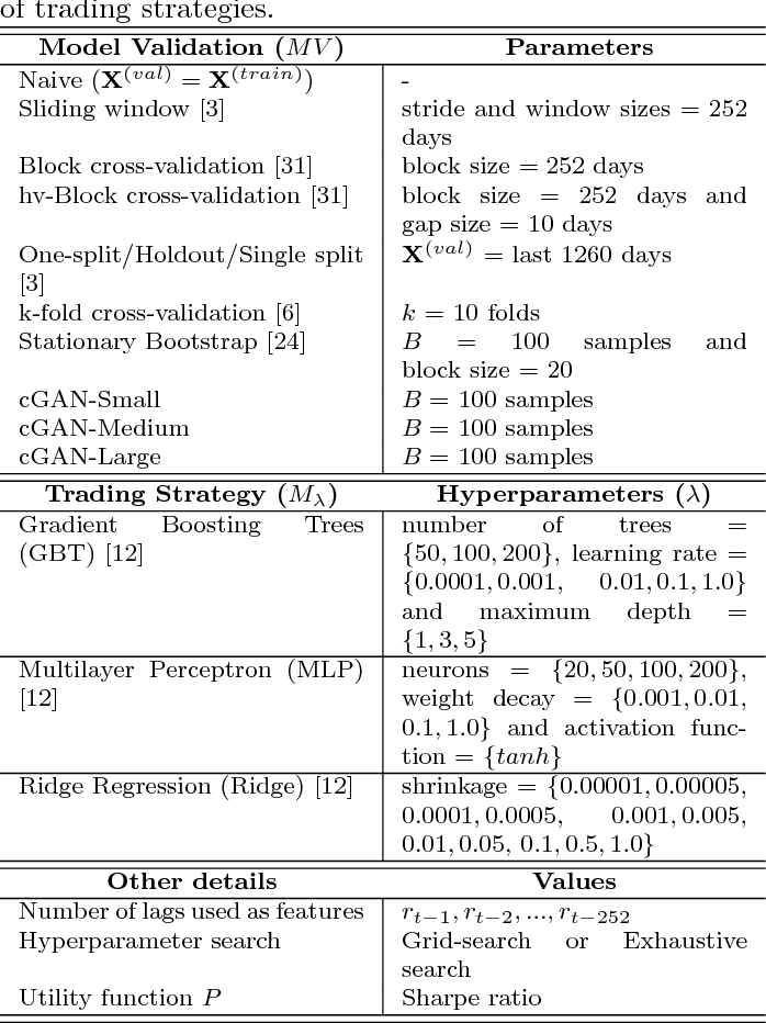 Table 4 from Generative Adversarial Networks for Financial Trading