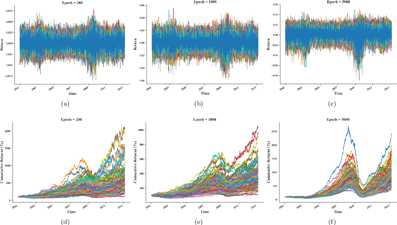 Figure 3 for Generative Adversarial Networks for Financial Trading Strategies Fine-Tuning and Combination
