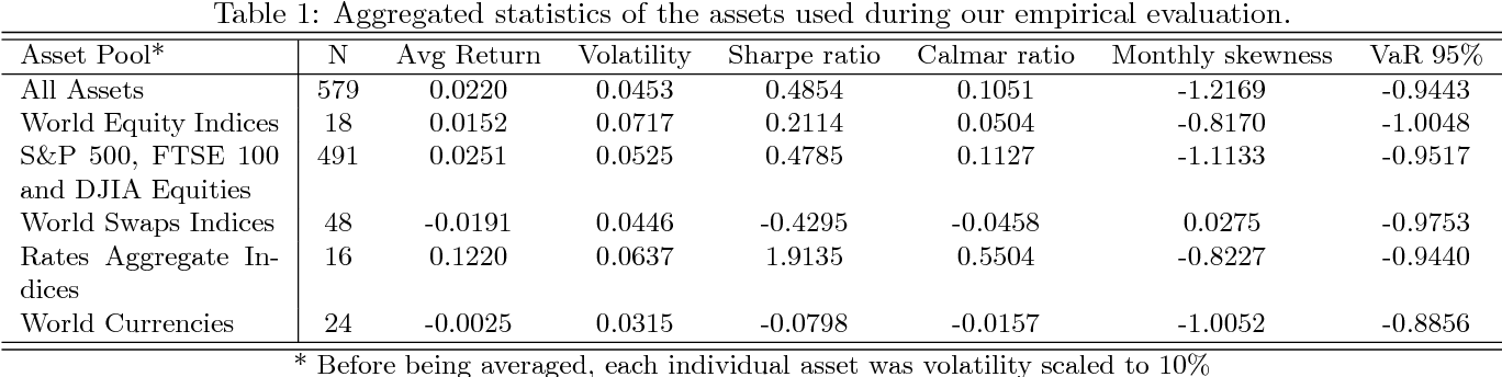 Figure 2 for Generative Adversarial Networks for Financial Trading Strategies Fine-Tuning and Combination