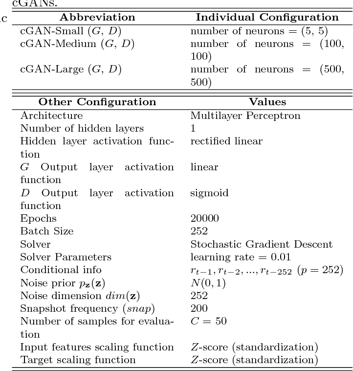 Figure 4 for Generative Adversarial Networks for Financial Trading Strategies Fine-Tuning and Combination